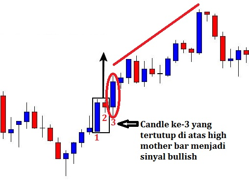 Cara Trading Dengan Inside Bar