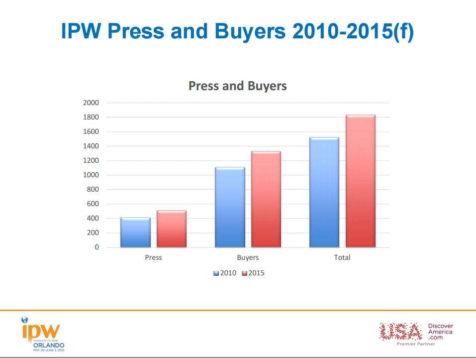 Usa Buyer List