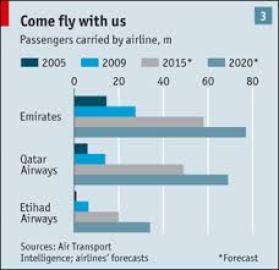 Three Gulf Airlines Data