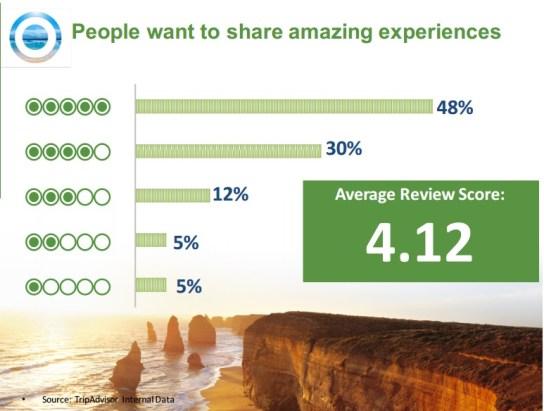 trip advisor graph