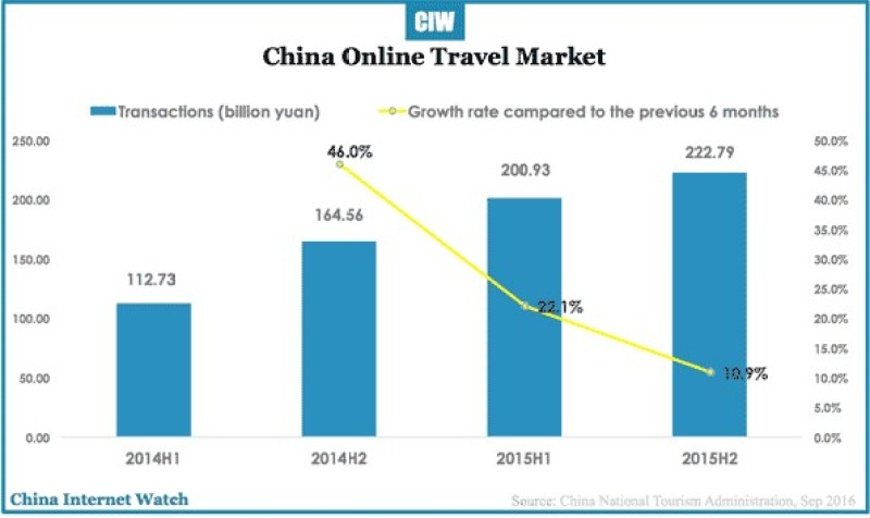 china-online-travel