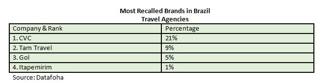 most-recalled-brands