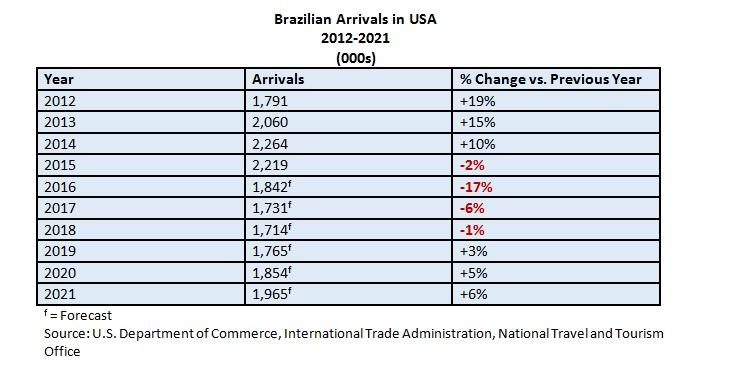 brazilian-arrivals