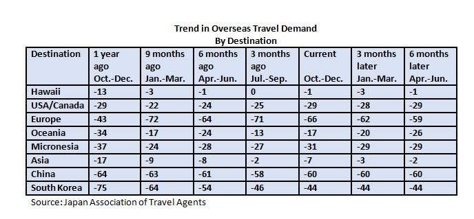 trend-in-oversea-travel-demand-1