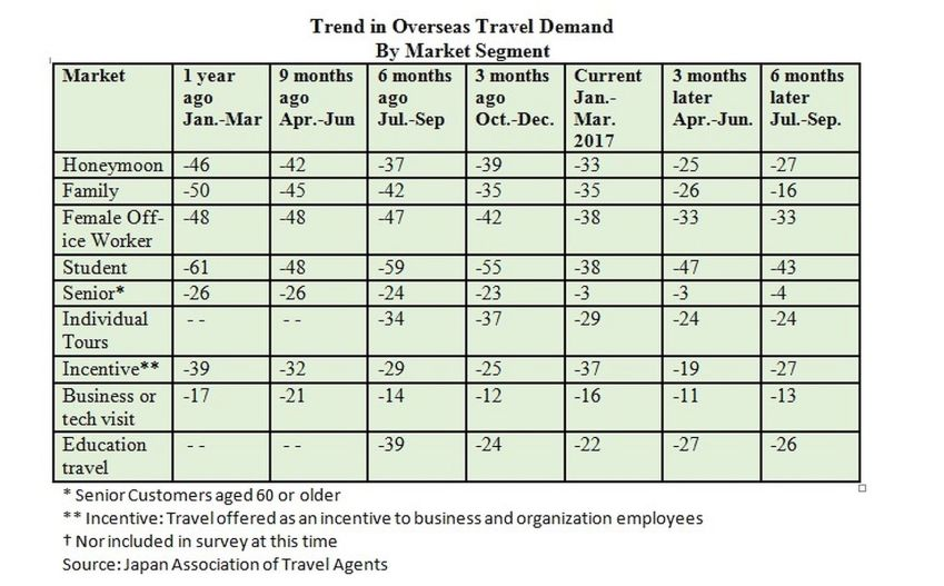 Trends in overseas