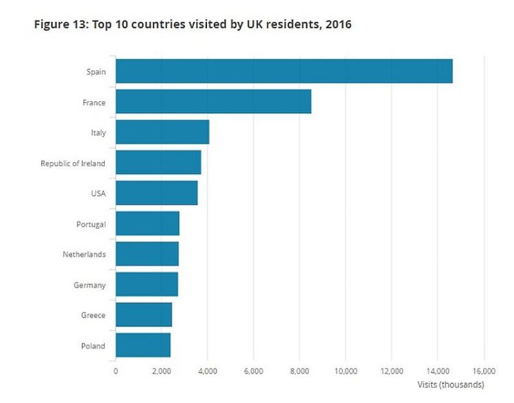UK Travel Data C