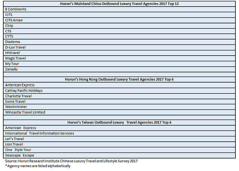 china II -chart d