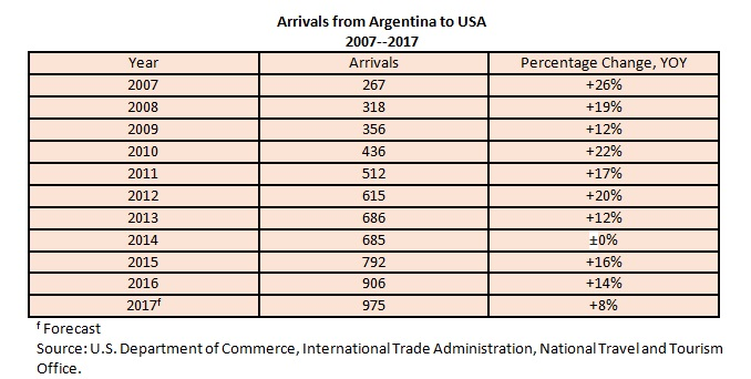Arrivals from Argentina