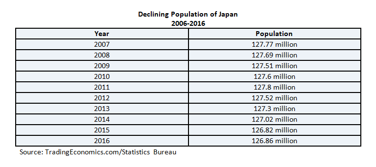 Births in Japan Declining: Are Women Giving Up on Love? 25% of Women