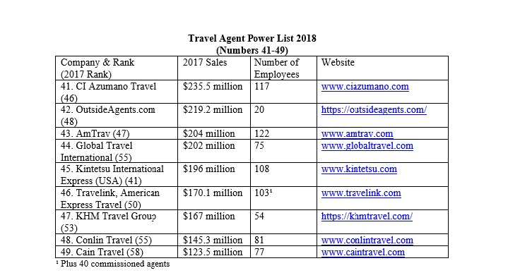 The Top 20 companies that Dominate the World of Travel Agencies?