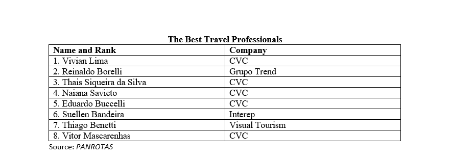 Who Are the Most Popular Tour Operators with Brazil's Travel