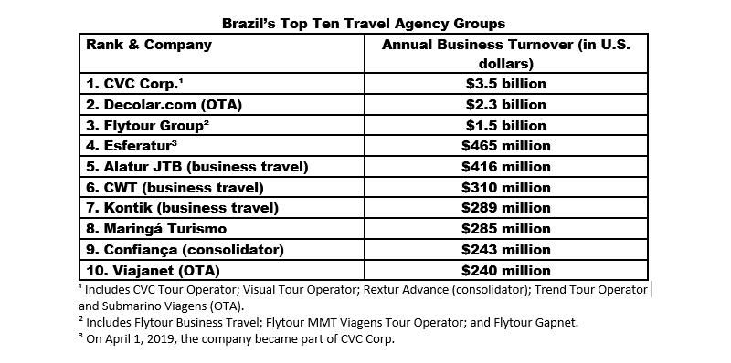 Brazilian Travelers Are Big Users of Instagram