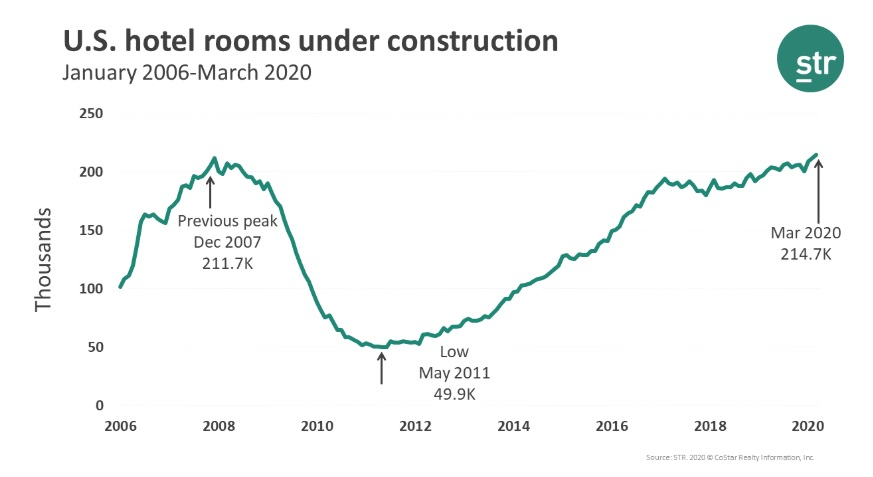 US in construction chart