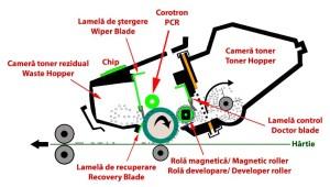 cartus-laser