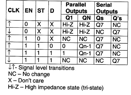 4094 8-Bit Shift Register and Latch (CM055E)