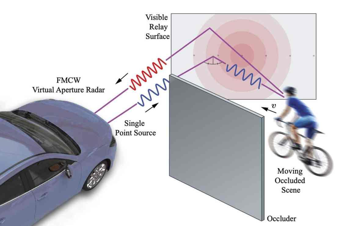 New radar allows cars to spot hazards hidden around corners