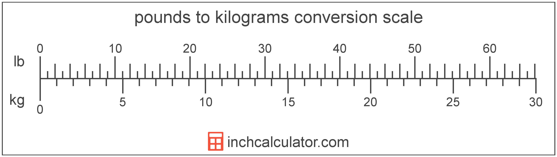 15 Kg Equals May