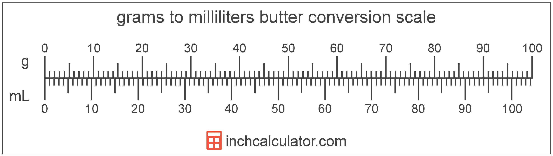 Convert Tablespoon To Ml Calculator