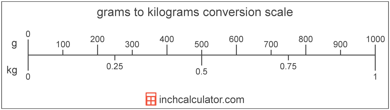 Grams To Kilograms Conversion Worksheet
