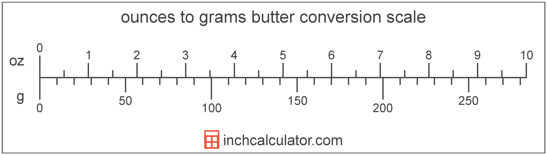 Convert Grams Of Butter To Ounces