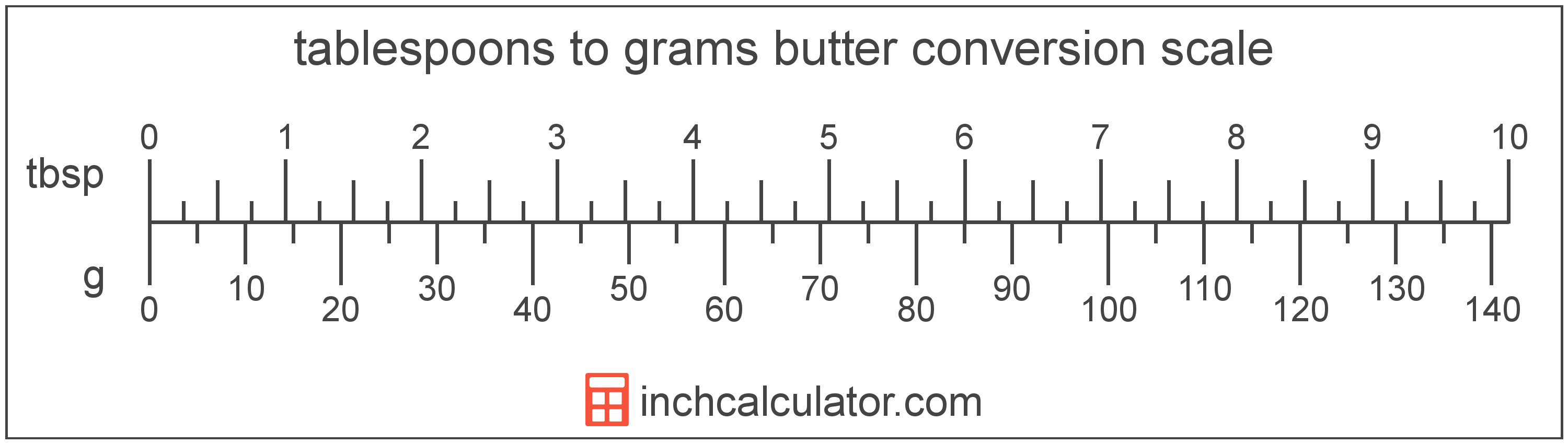 Grams of Butter to Tablespoons Conversion (g to tbsp)