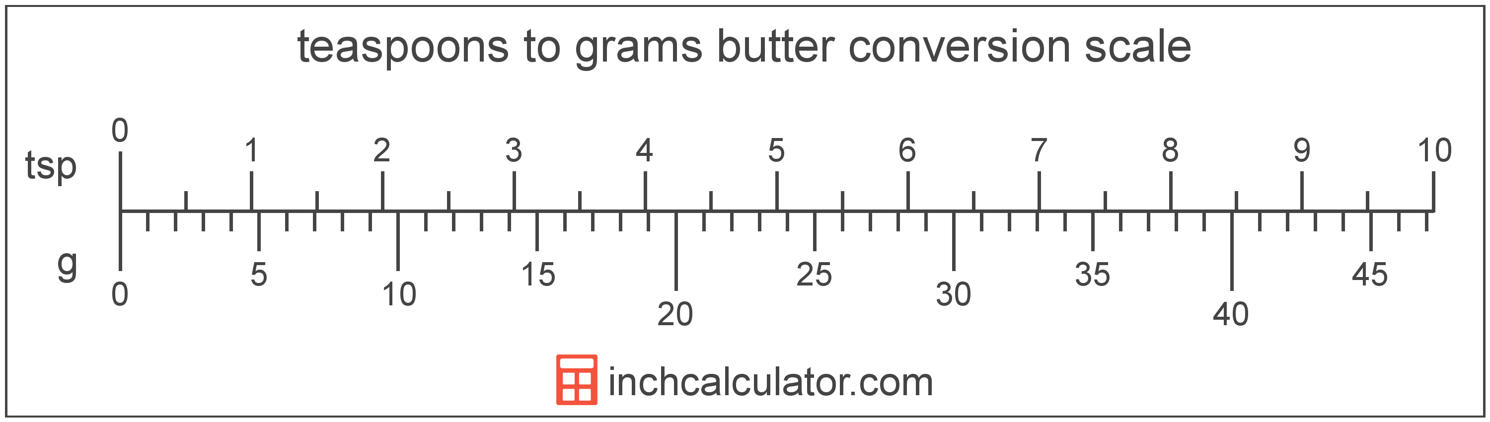Grams of Butter to Teaspoons Conversion (g to tsp)