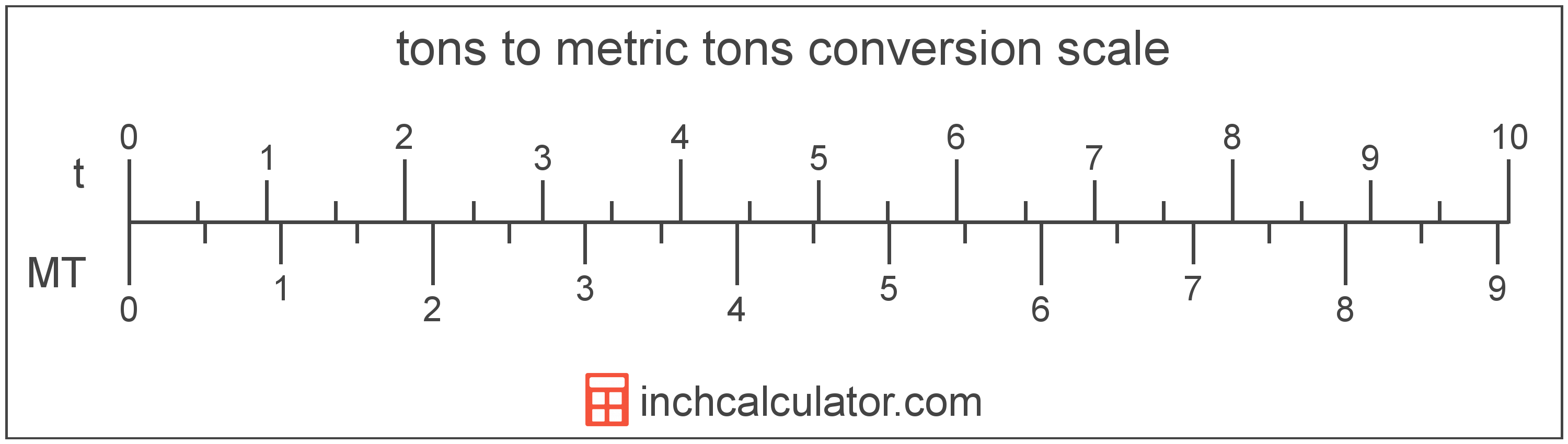 Tons To Metric Tons Tonnes Conversion T To T