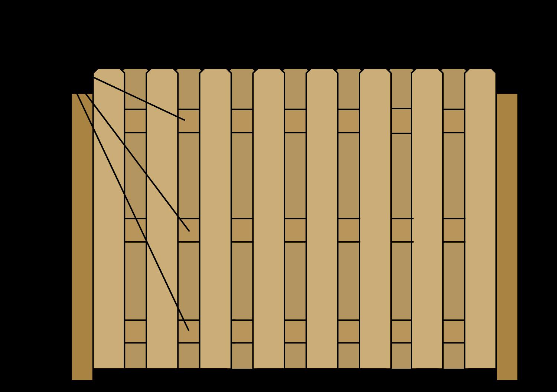 Best Way Build Garden Box