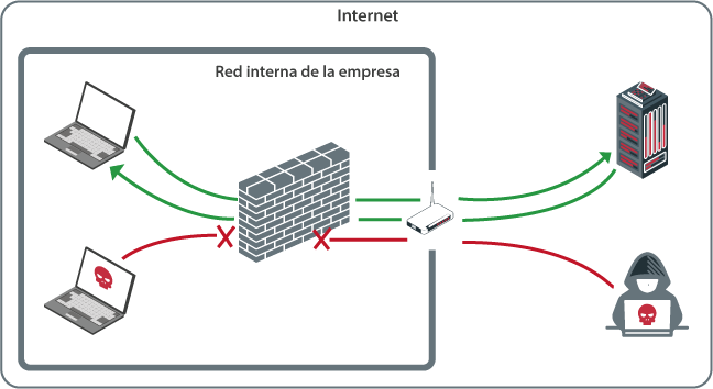 Funcionamiento de un firewall, filtrando las conexiones entrantes y salientes de la red interna de la empresa.