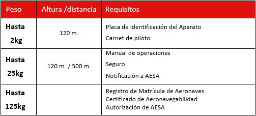 Requisitos para el uso de drones