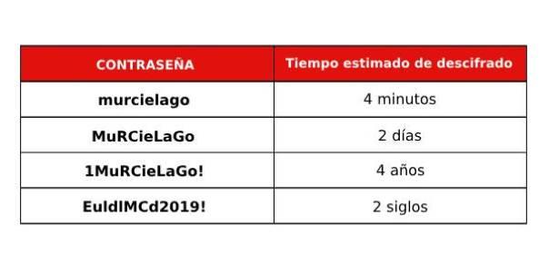 Imagen que muestra un tiempo estimado de descifrado en función de la contraseña introducida. murcielago 4 minutos, MuRCieLaGo 2 días, 1MuRCieLaGo! 4 años y EuldlMCd2019! 2 siglos.