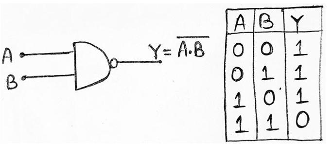 Universal Logic Gates (NAND, NOR)