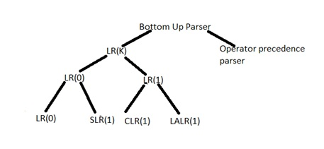 Introduction to Bottom Up Parser