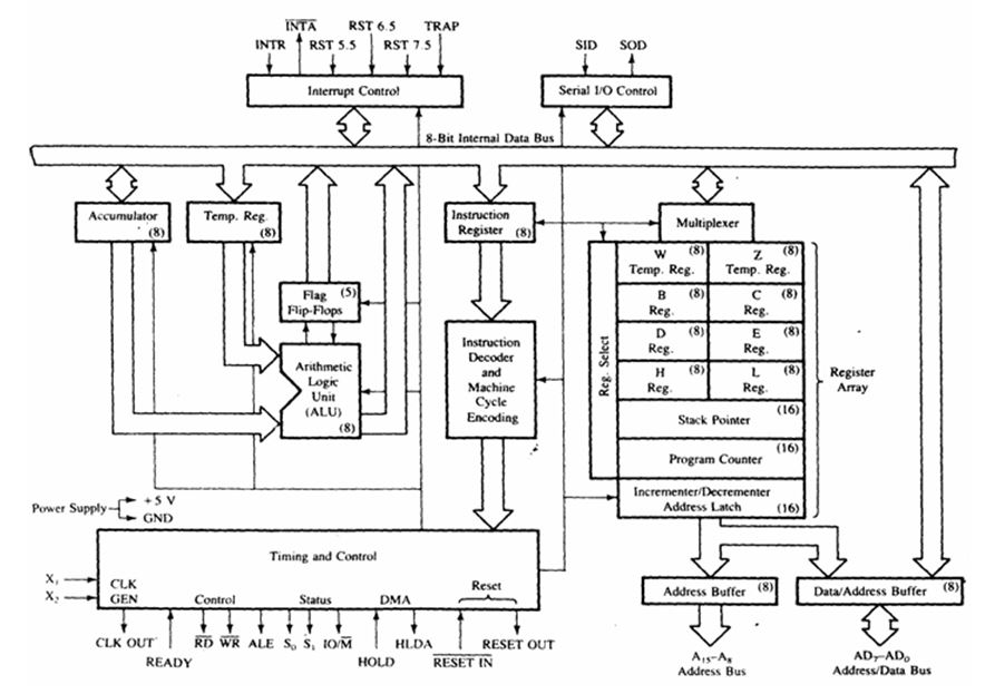 Introduction to Microprocessor architecture and its