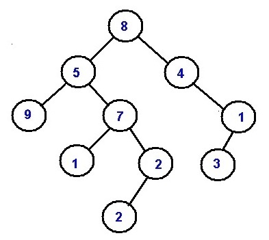 Sum of all numbers formed by root to leaf path
