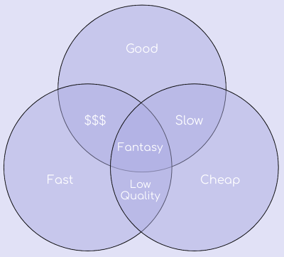 Three-Circle Venn diagram showing the small overlap between the quality of work, the cost, and the turnaround time.