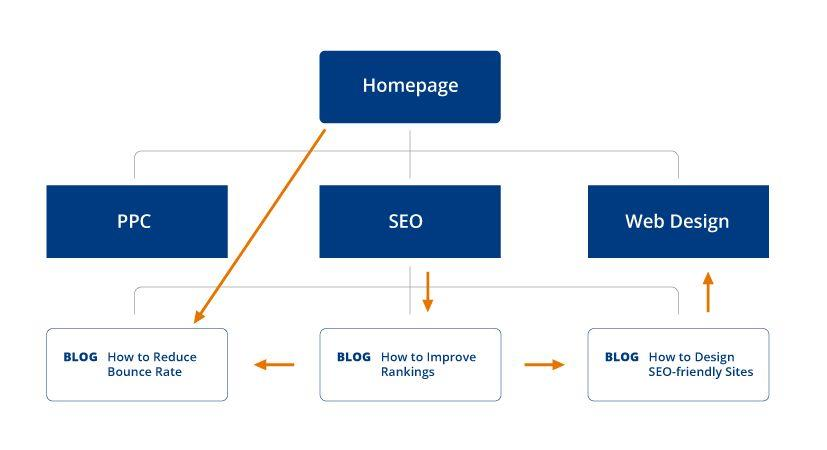 SEO and Internal Linking