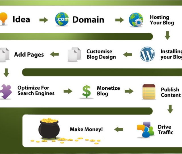 How To Create A Successful Website That Attracts Millions Of Visitors
