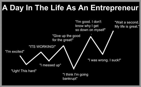 The Truth About Being an Entrepreneur