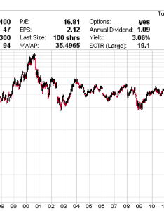 Intel stock price history also dividend intc yield dates splits prediction rh incomeinvestors
