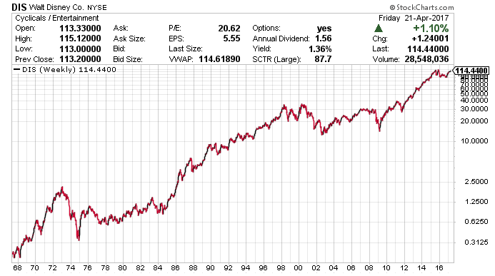 Disney Stock Price / All Eyes On Disney Dis Stock Ahead Of Fiscal Q2 Earnings / Netflix price hike is here this is how much more money netflix may ...