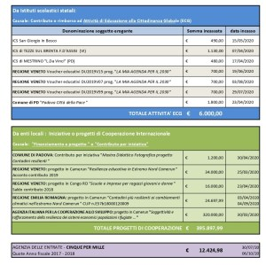 fonti di finanziamento 2020