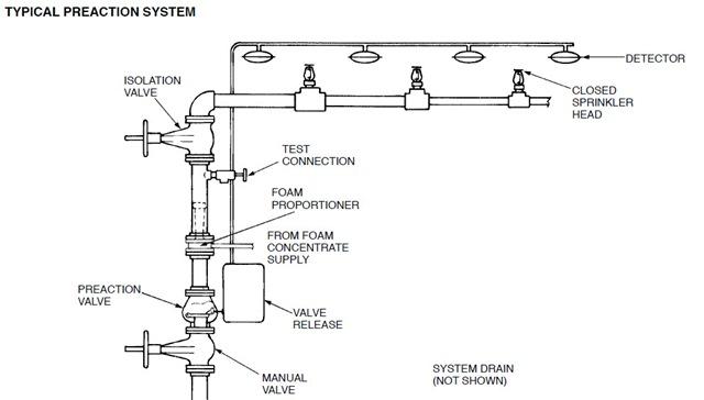 sprinkler system backflow preventer diagram subaru impreza wiring 2000 systems | incontrolfp