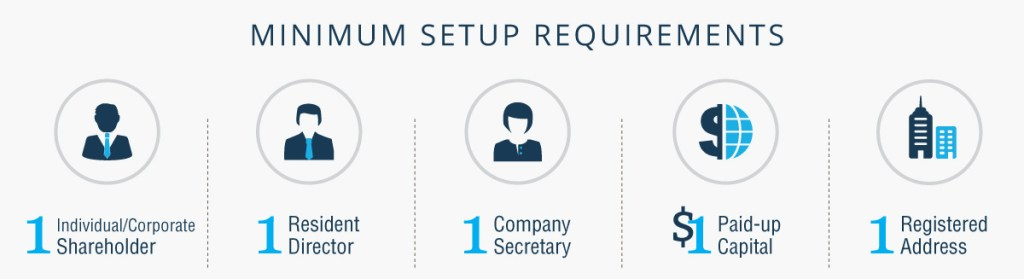 Minimum Requirements to Incorporate A Private Limited Company