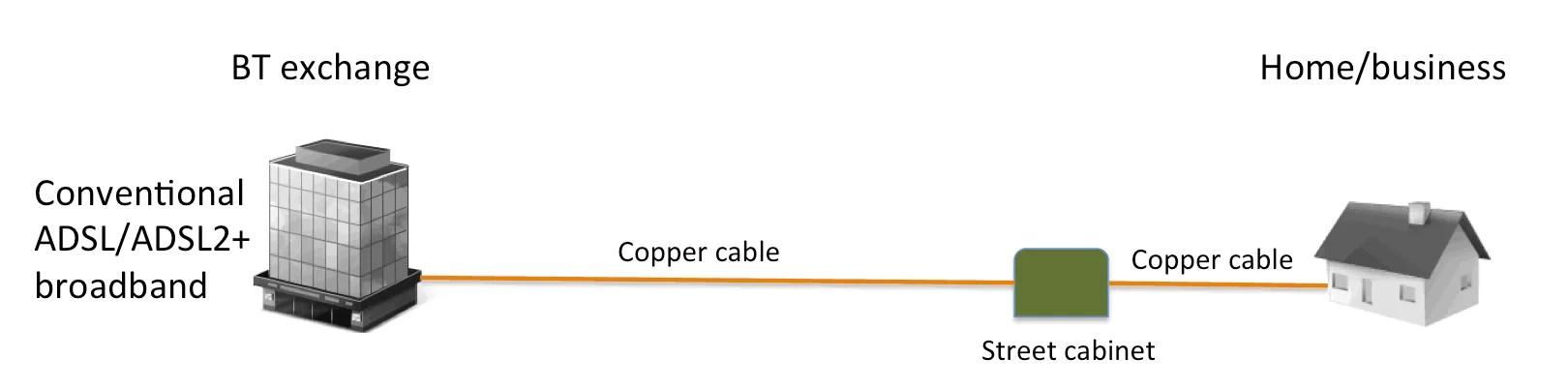bt vdsl wiring diagram fender american standard strat what is fibre broadband increase speed conventional adsl adsl2