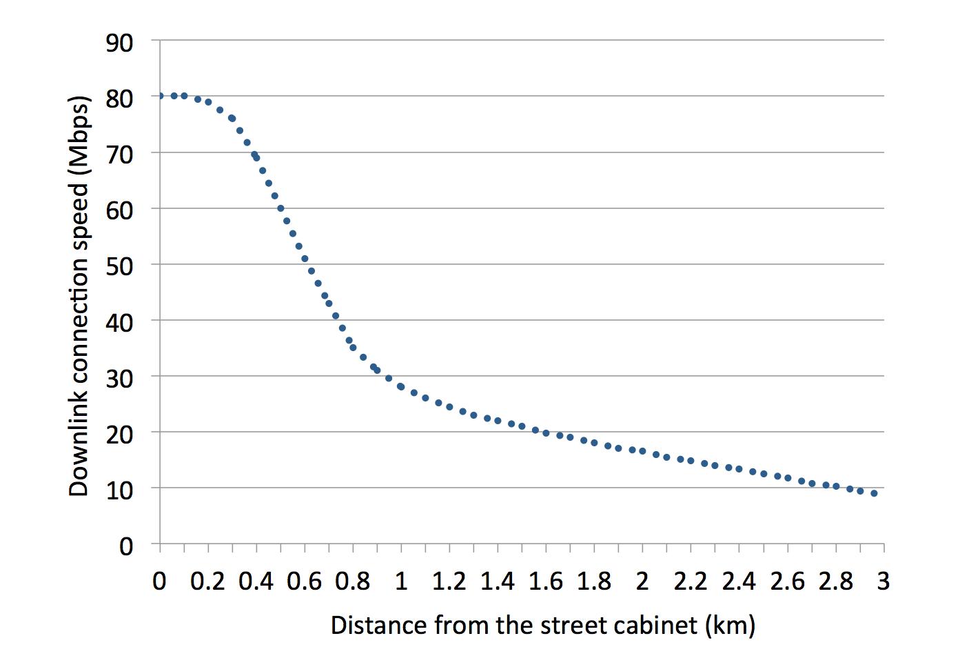 bt vdsl wiring diagram 2007 international 4300 transmission vdsl2 fttc speed vs distance increase broadband graph of versus from the street cabinet