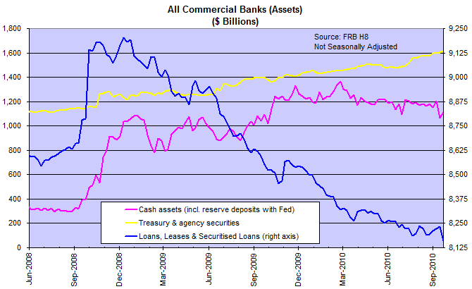 Commercial Bank Assets