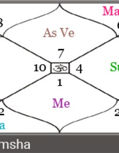 Her birth chart and in  also venus the planet of beauty creative arts is placed its mool trikon sign which explains exceptional priyanka chopra horoscope   vedic astrology perspective rh indastro
