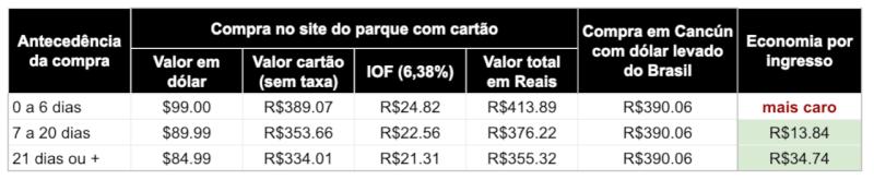 preços do ingresso do xcaret parque compra pelo site