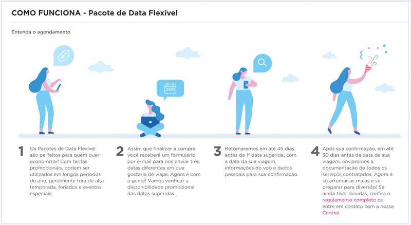 Como funciona pacote Hotel Urbano com data flexível